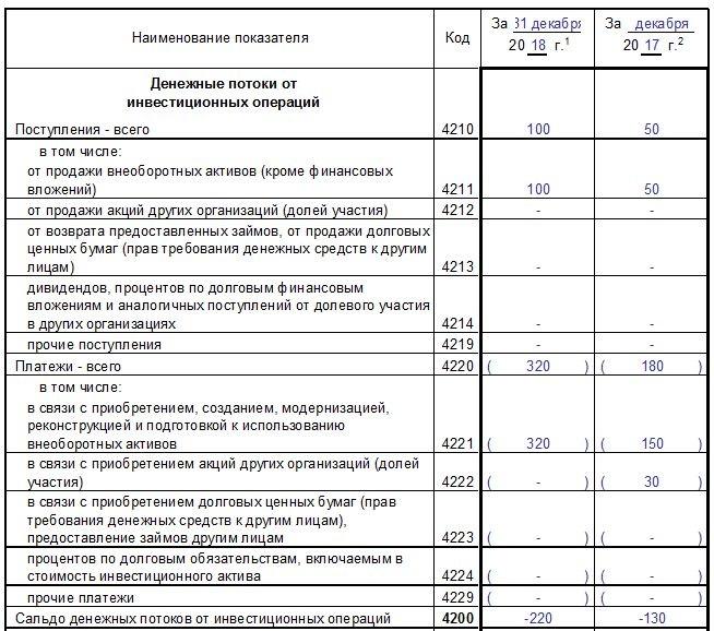 Как заполнить по строкам отчет о движении денежных средств форма 4 за 2018 год – правила заполнения, бланк и образец