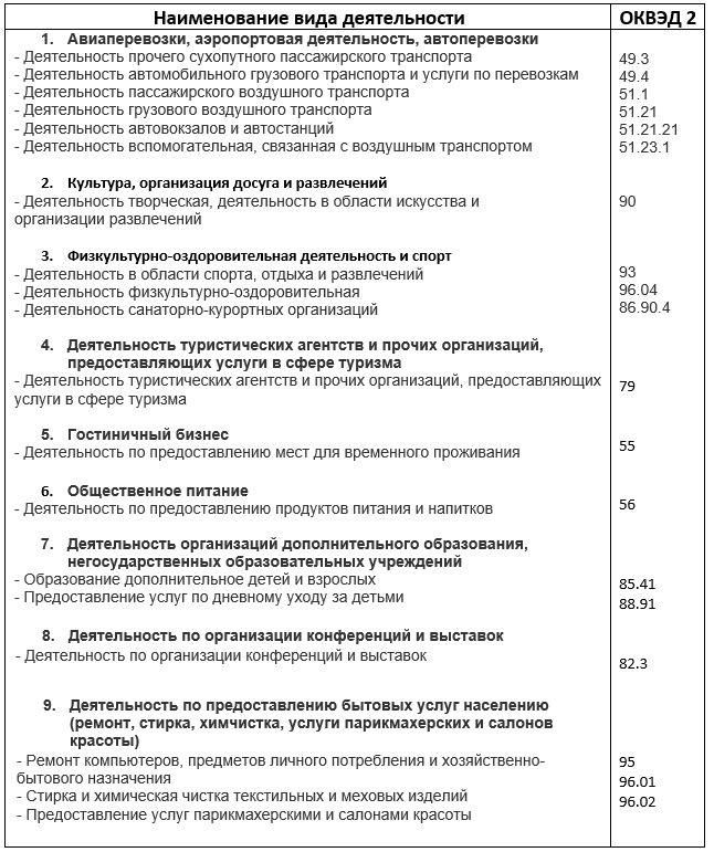 Отсрочка по налогам в связи с коронавирусом и налоговые каникулы в 2020 году - таблица с новыми сроками уплаты