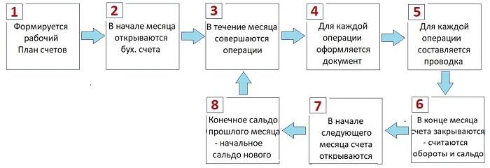 Урок 1. Что такое бухгалтерский учет - кратко простыми словами о бухучете в целом