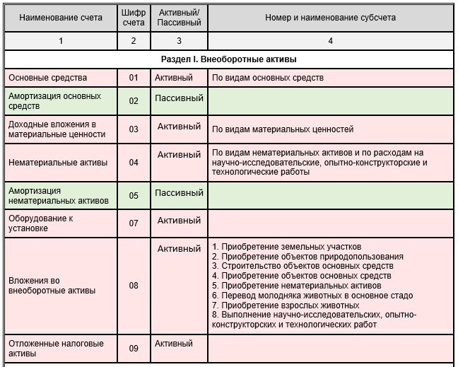 Урок 3-2. Как выучить типовой План счетов - как составить Рабочий План для бухгалтерского учета?