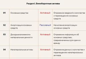 Урок 3-1. Таблица счетов бухгалтерского учета с краткой характеристикой и расшифровкой