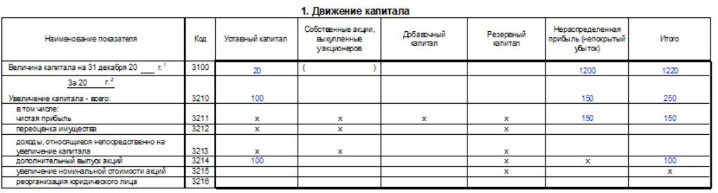 Построчное заполнение отчета об изменениях капитала за 2020 год - инструкция и заполненный пример